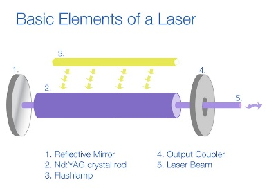 Laser Physics - The Wolves Den The Wolves Den